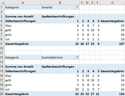 Beispiel einer übersichtlichen Pivot Tabelle